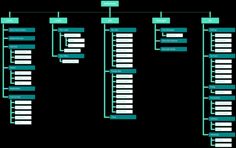 UX architecture