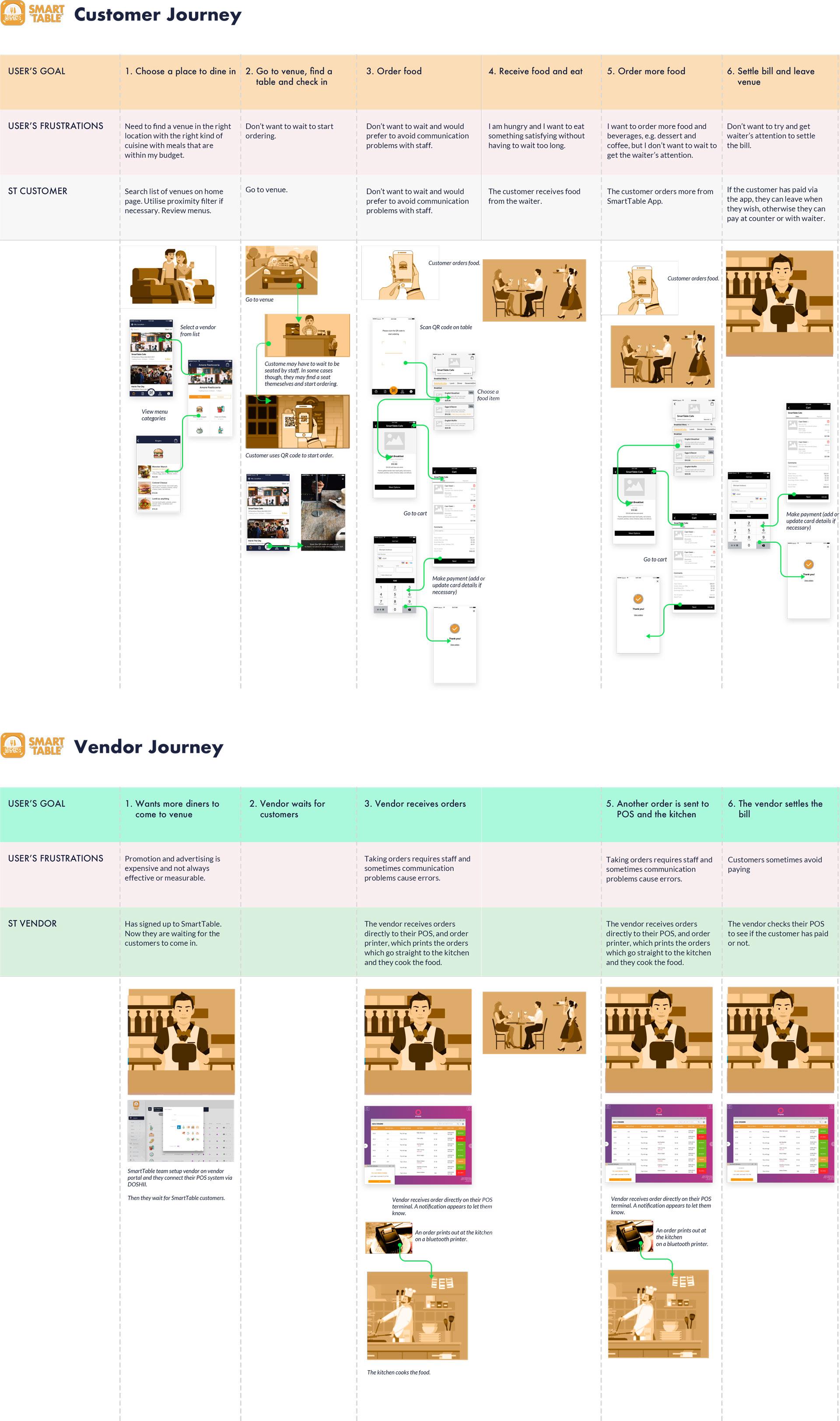 User Journey of Food Ordering App